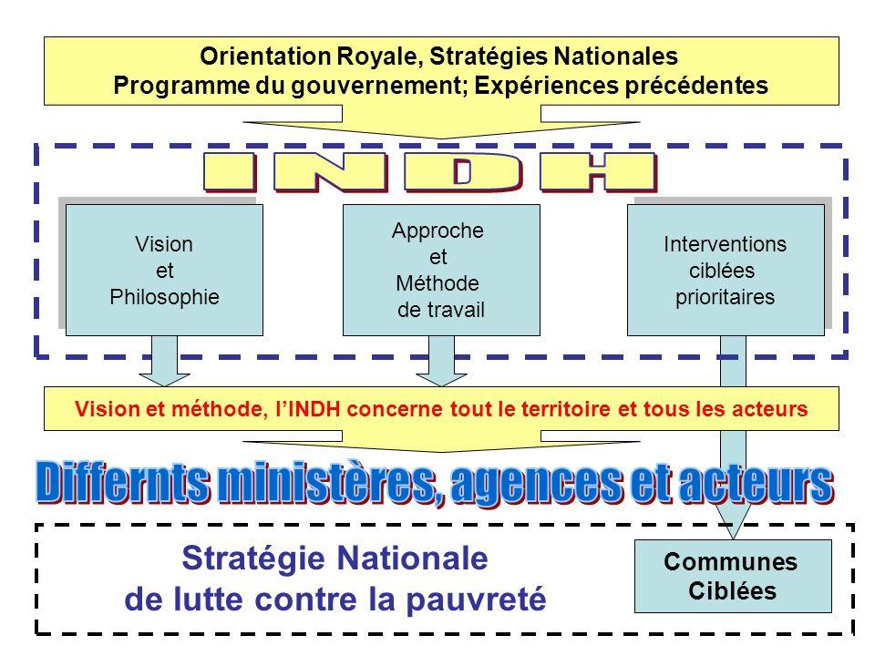 Principes directeurs Interv.Intégrée axée Sur le Ménage/ Famille Contract.