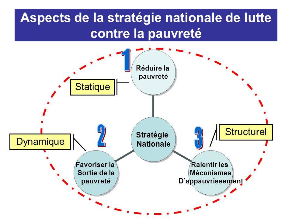 Aspects de la stratégie nationale de lutte contre la pauvreté Stratégie Nationale Réduire la pauvreté Ralentir les Mécanismes Dappauvrissement Favoriser la Sortie de la pauvreté Statique Structurel Dynamique