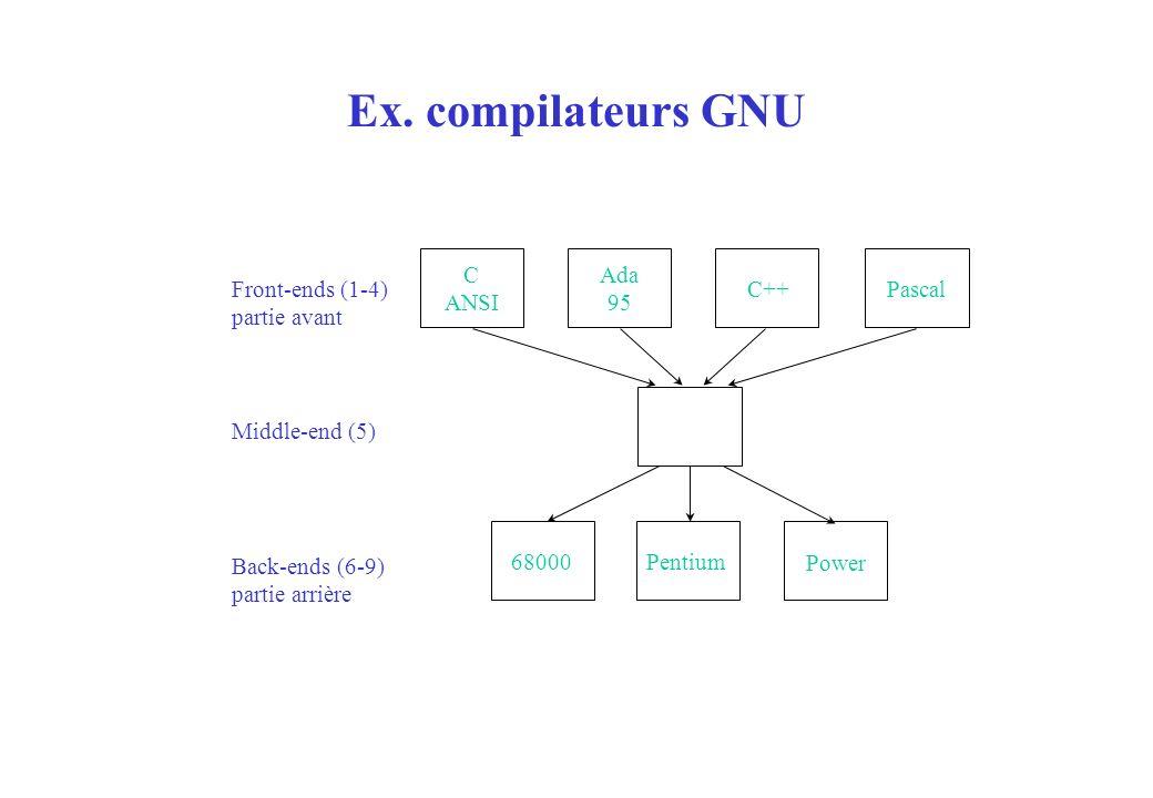 Ex. compilateurs GNU C ANSI 68000Pentium Power Ada 95 C++ Pascal Front-ends (1-4) partie avant Middle-end (5) Back-ends (6-9) partie arrière