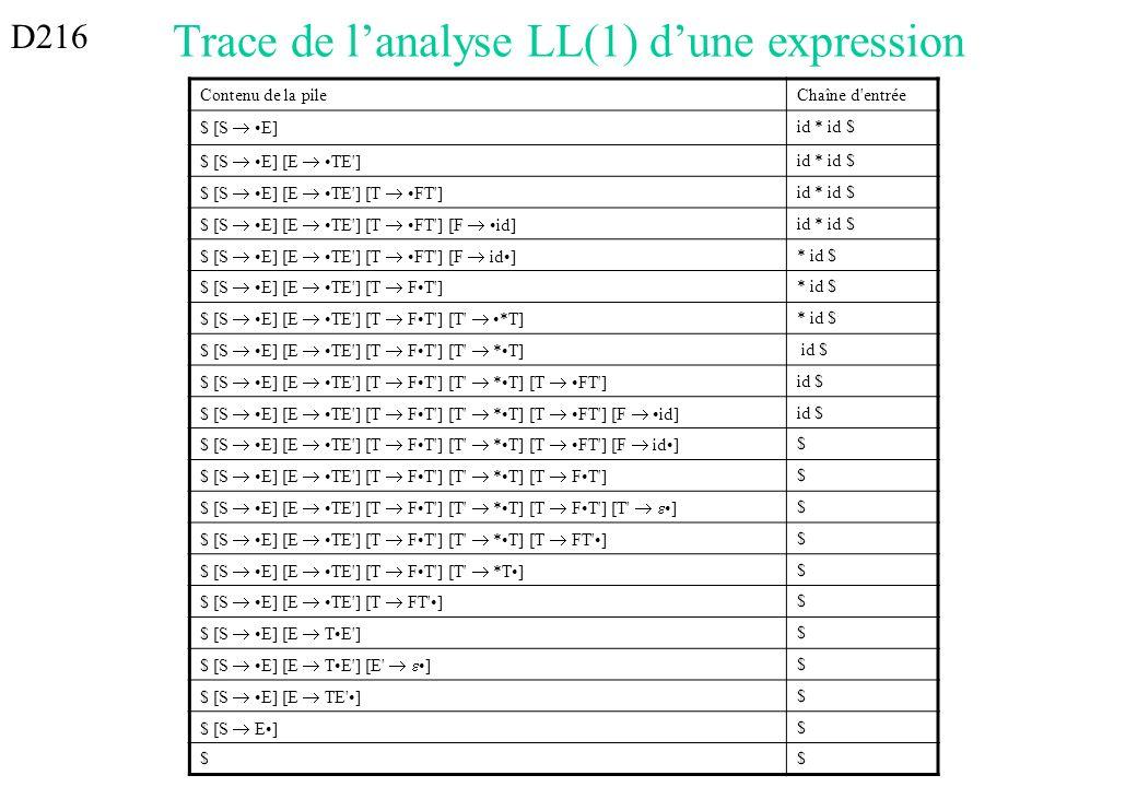 Trace de lanalyse LL(1) dune expression Contenu de la pileChaîne d'entrée $ [S E] id * id $ $ [S E] [E TE'] id * id $ $ [S E] [E TE'] [T FT'] id * id
