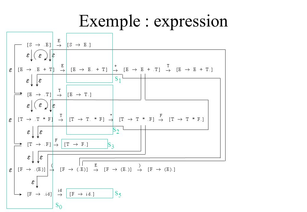 Exemple : expression S0S0 S1S1 S2S2 S5S5 S3S3