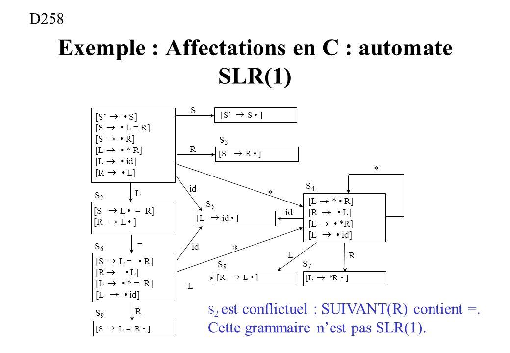 Exemple : Affectations en C : automate SLR(1) [S S] [S L = R] [S R] [L * R] [L id] [R L] S3S3 S R [S S ] [S R ] S2S2 L [S L = R] [R L ] [S L = R] [R L