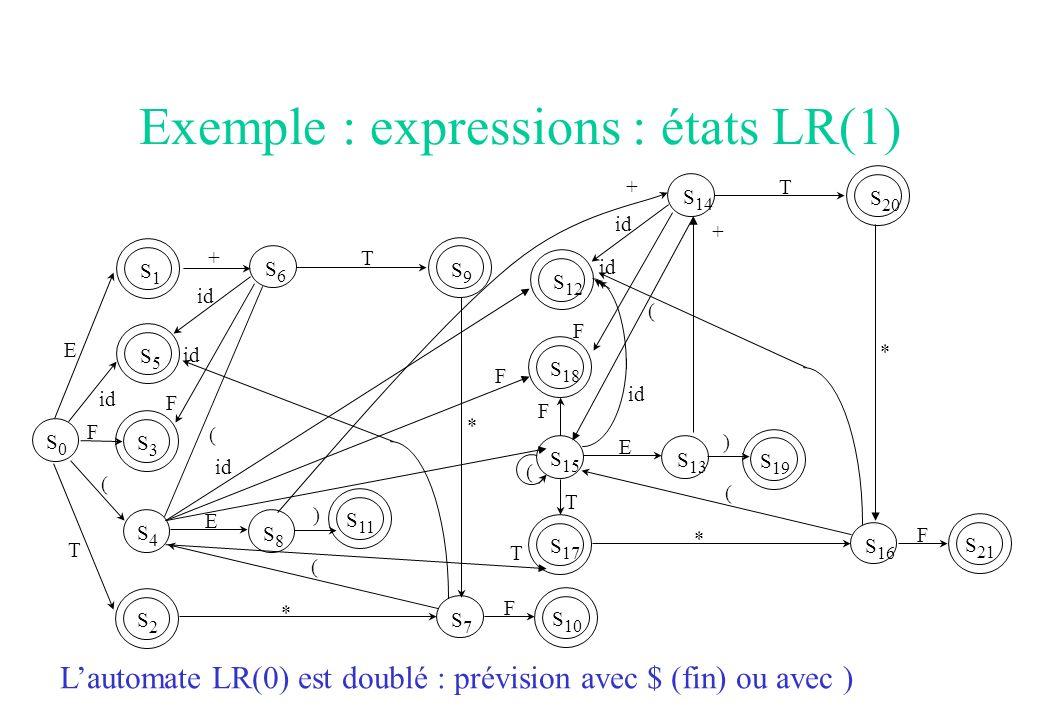 Exemple : expressions : états LR(1) S4S4 S 11 S5S5 S3S3 S2S2 S0S0 S1S1 S8S8 S9S9 +T E T F id ( F ( S6S6 E ) S7S7 S 10 * * id F ( S 15 S 19 S 12 S 18 S