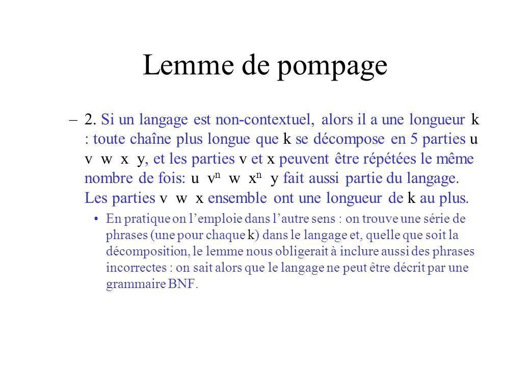Lemme de pompage –2. Si un langage est non-contextuel, alors il a une longueur k : toute chaîne plus longue que k se décompose en 5 parties u v w x y,
