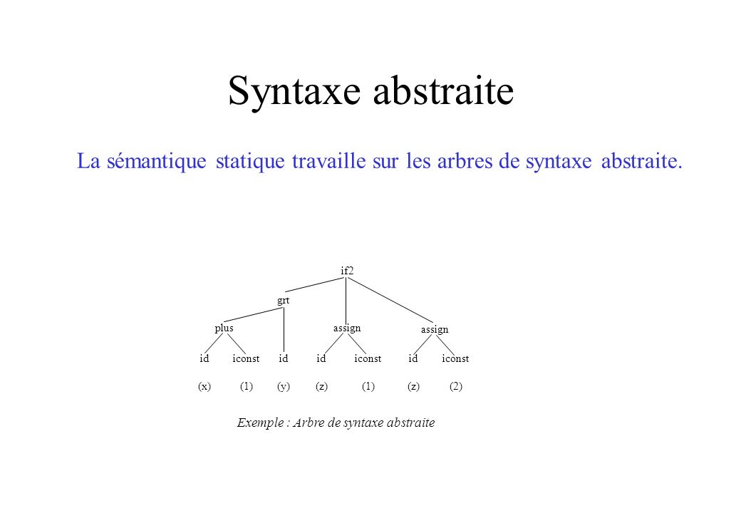 Syntaxe abstraite La sémantique statique travaille sur les arbres de syntaxe abstraite. if2 grt plusassign id (x) iconst (1) id (y) id (z) iconst (1)