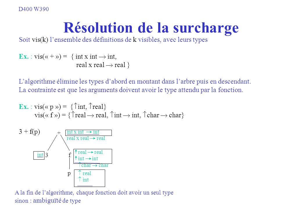 Résolution de la surcharge + 3 f p int int x int int real x real real real int char char real int A la fin de lalgorithme, chaque fonction doit avoir
