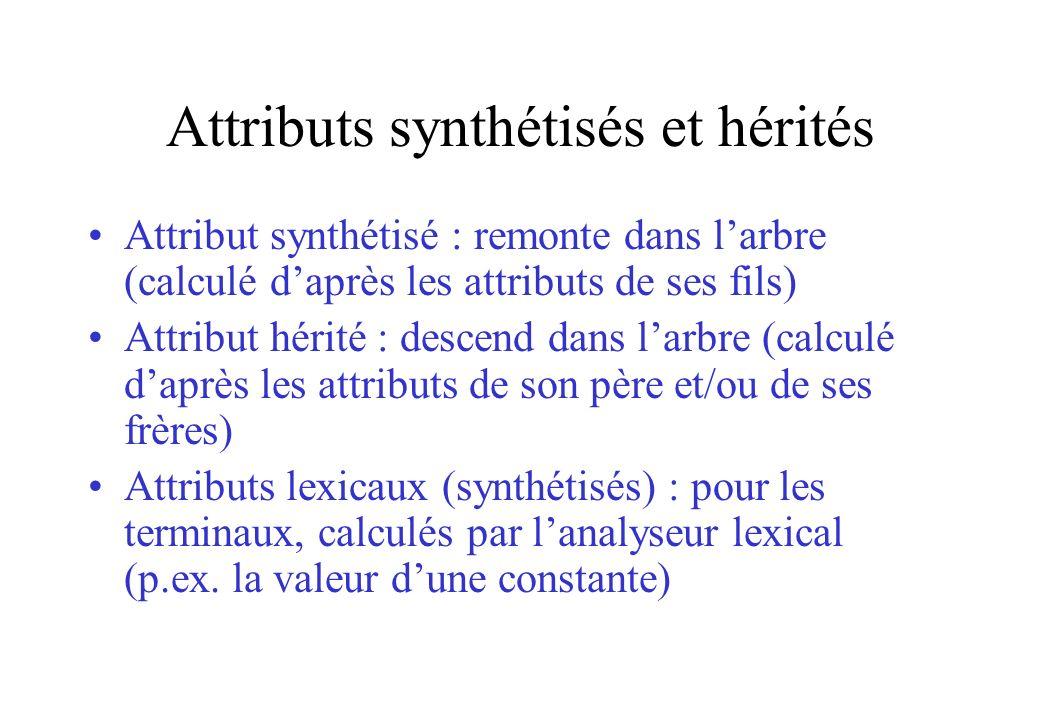 Attributs synthétisés et hérités Attribut synthétisé : remonte dans larbre (calculé daprès les attributs de ses fils) Attribut hérité : descend dans l
