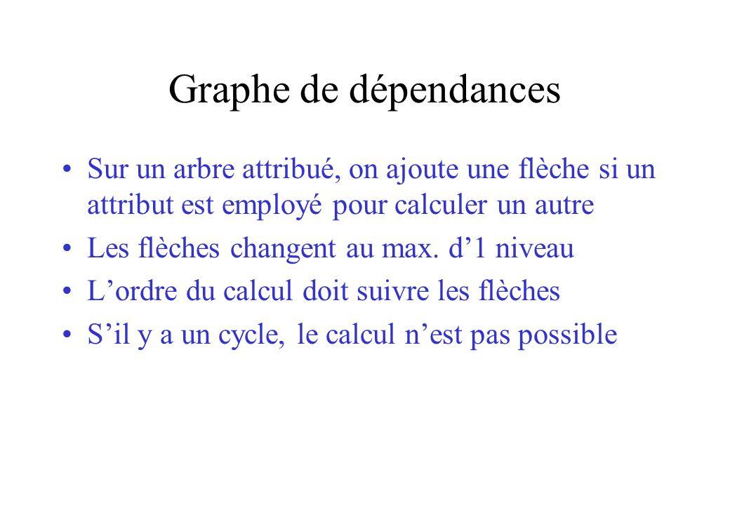 Graphe de dépendances Sur un arbre attribué, on ajoute une flèche si un attribut est employé pour calculer un autre Les flèches changent au max. d1 ni