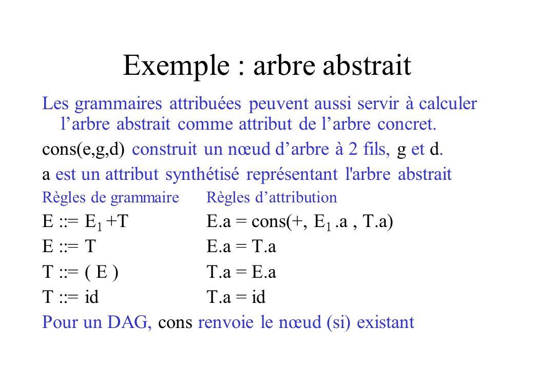 Exemple : arbre abstrait Les grammaires attribuées peuvent aussi servir à calculer larbre abstrait comme attribut de larbre concret. cons(e,g,d) const