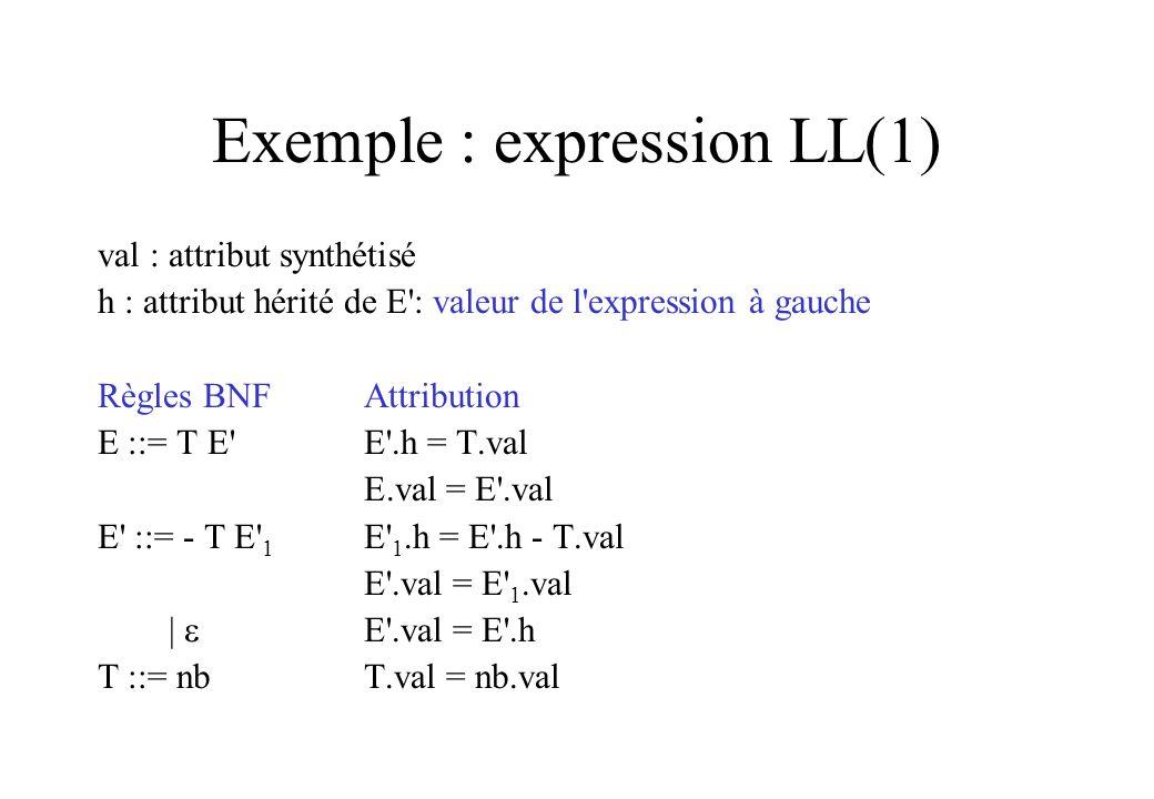 Exemple : expression LL(1) val : attribut synthétisé h : attribut hérité de E': valeur de l'expression à gauche Règles BNFAttribution E ::= T E'E'.h =