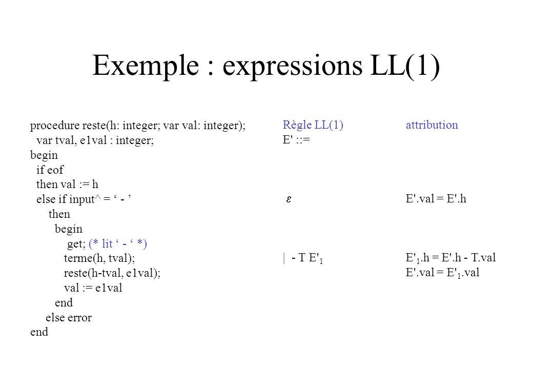 Exemple : expressions LL(1) Règle LL(1)attribution E' ::= E'.val = E'.h | - T E' 1 E' 1.h = E'.h - T.val E'.val = E' 1.val procedure reste(h: integer;