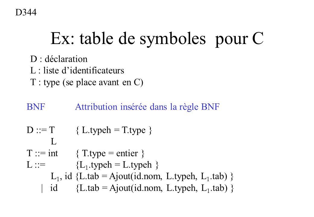 Ex: table de symboles pour C BNFAttribution insérée dans la règle BNF D ::= T { L.typeh = T.type } L T ::= int { T.type = entier } L ::= {L 1.typeh =