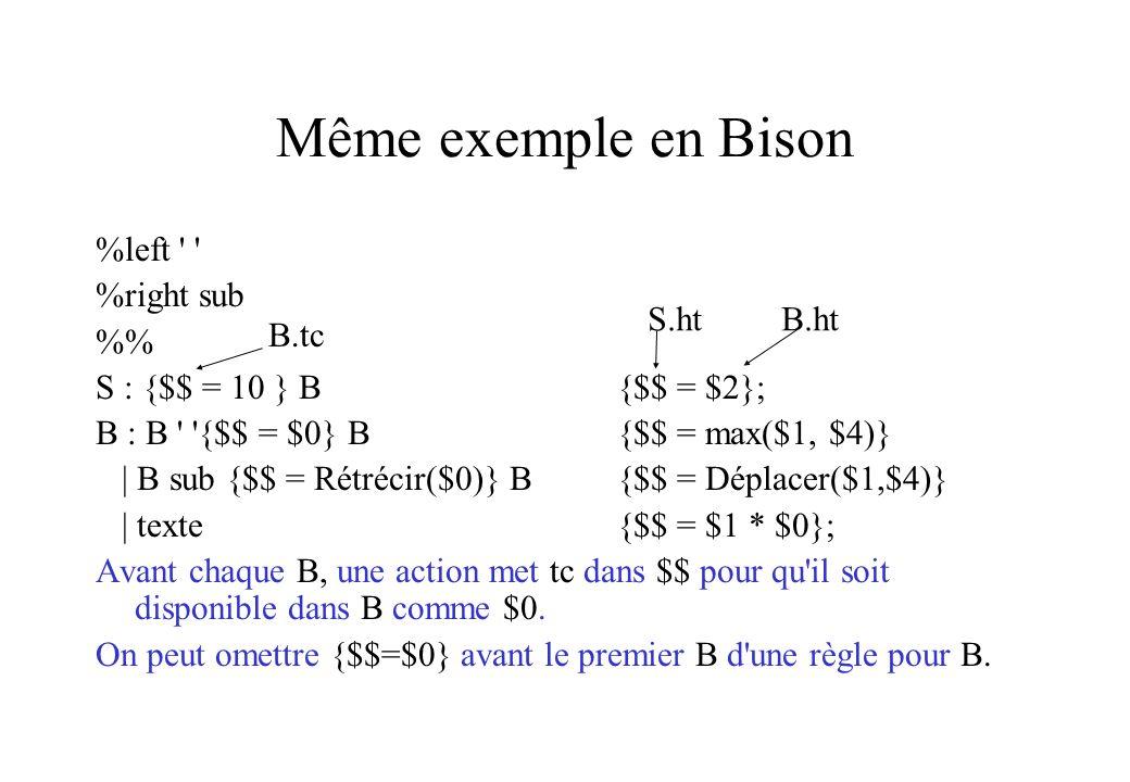 Même exemple en Bison %left ' ' %right sub % S : {$$ = 10 } B {$$ = $2}; B : B ' '{$$ = $0} B {$$ = max($1, $4)} | B sub {$$ = Rétrécir($0)} B {$$ = D