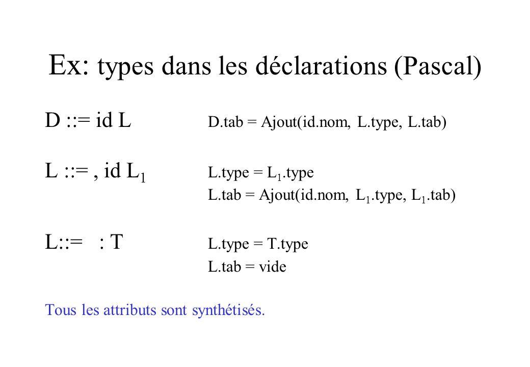 Ex: types dans les déclarations (Pascal) D ::= id L D.tab = Ajout(id.nom, L.type, L.tab) L ::=, id L 1 L.type = L 1.type L.tab = Ajout(id.nom, L 1.typ