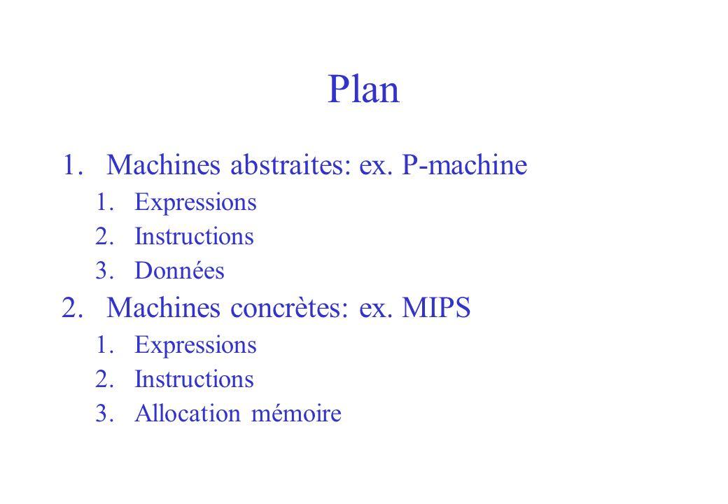 Plan 1.Machines abstraites: ex. P-machine 1.Expressions 2.Instructions 3.Données 2.Machines concrètes: ex. MIPS 1.Expressions 2.Instructions 3.Allocat