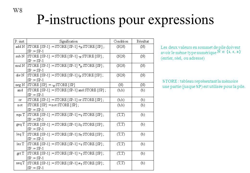 P-instructions pour expressions STORE : tableau représentant la mémoire une partie (jusque SP) est utilisée pour la pile. Les deux valeurs en sommet d
