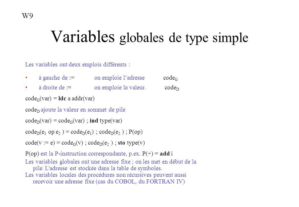 Variables globales de type simple Les variables ont deux emplois différents : à gauche de :=on emploie ladressecode G à droite de := on emploie la val