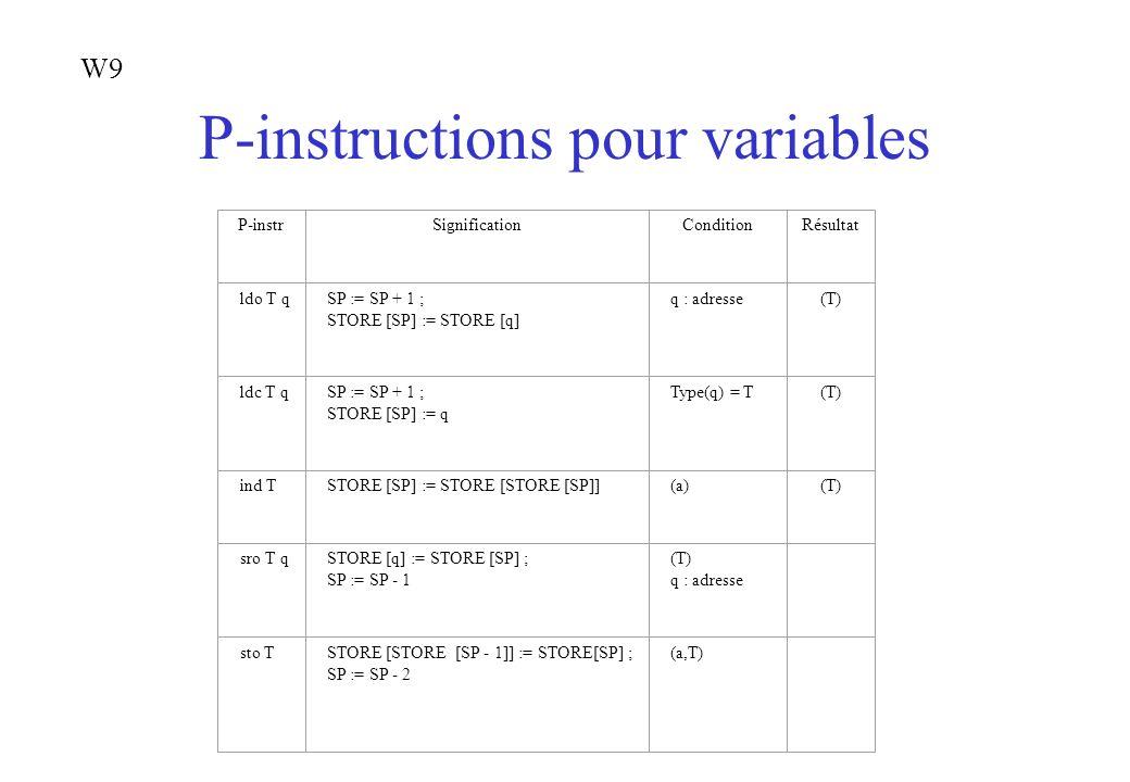 P-instructions pour variables P-instrSignificationConditionRésultat ldo T qSP := SP + 1 ; STORE [SP] := STORE [q] q : adresse(T) ldc T qSP := SP + 1 ;