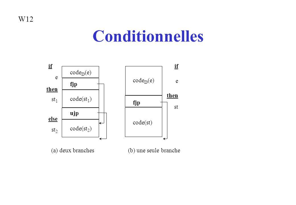 Conditionnelles code D (e) fjp code(st 1 ) ujp code(st 2 ) if e then st 1 else st 2 code D (e) fjp code(st) if e then st (a) deux branches(b) une seul