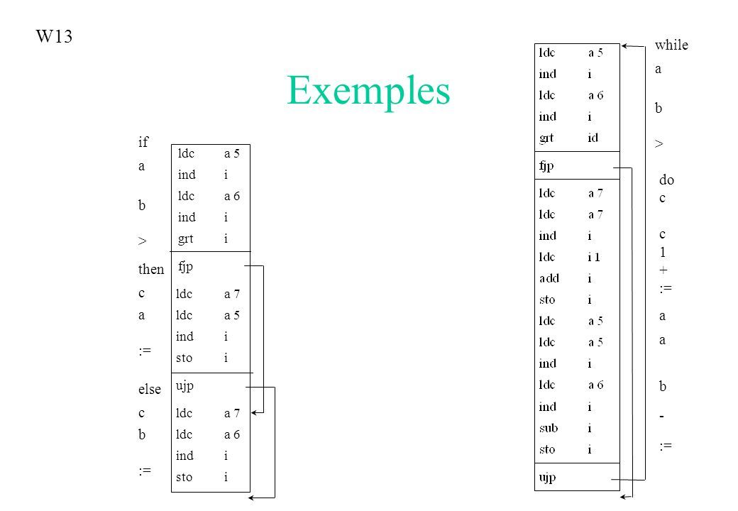 Exemples ldca 5 indi ldca 6 indi grti fjp ldca 7 ldca 5 indi stoi ujp ldca 7 ldca 6 indi stoi else c b := if a b > then c a := while a b > do c 1 + :=