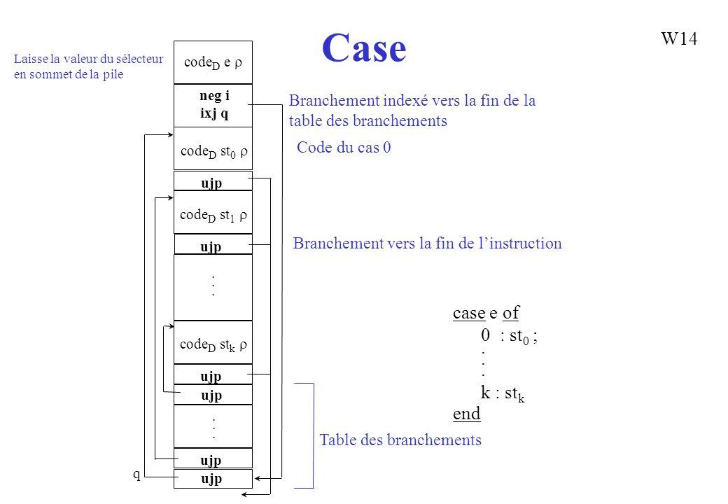Case case e of 0 : st 0 ;. k : st k end code D e neg i ixj q code D st 0 ujp code D st 1 ujp code D st k ujp............ Laisse la valeur du sélecteur