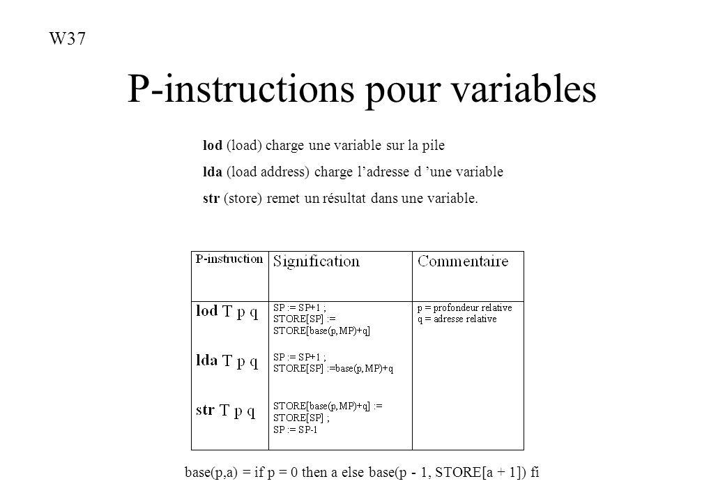 P-instructions pour variables lod (load) charge une variable sur la pile lda (load address) charge ladresse d une variable str (store) remet un résult