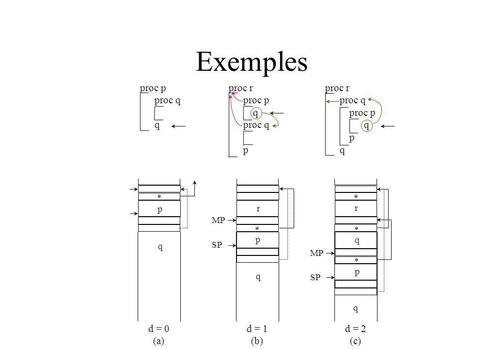 Exemples proc p proc q q proc r proc p q proc q p proc r proc q proc p q p q * p q d = 0 (a) d = 1 (b) d = 2 (c) * p q MP SP r * q q MP SP r * p *