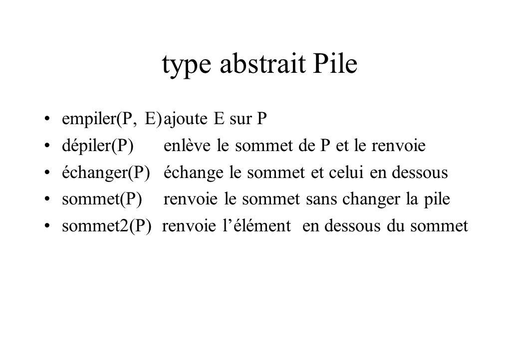 type abstrait Pile empiler(P, E)ajoute E sur P dépiler(P)enlève le sommet de P et le renvoie échanger(P)échange le sommet et celui en dessous sommet(P