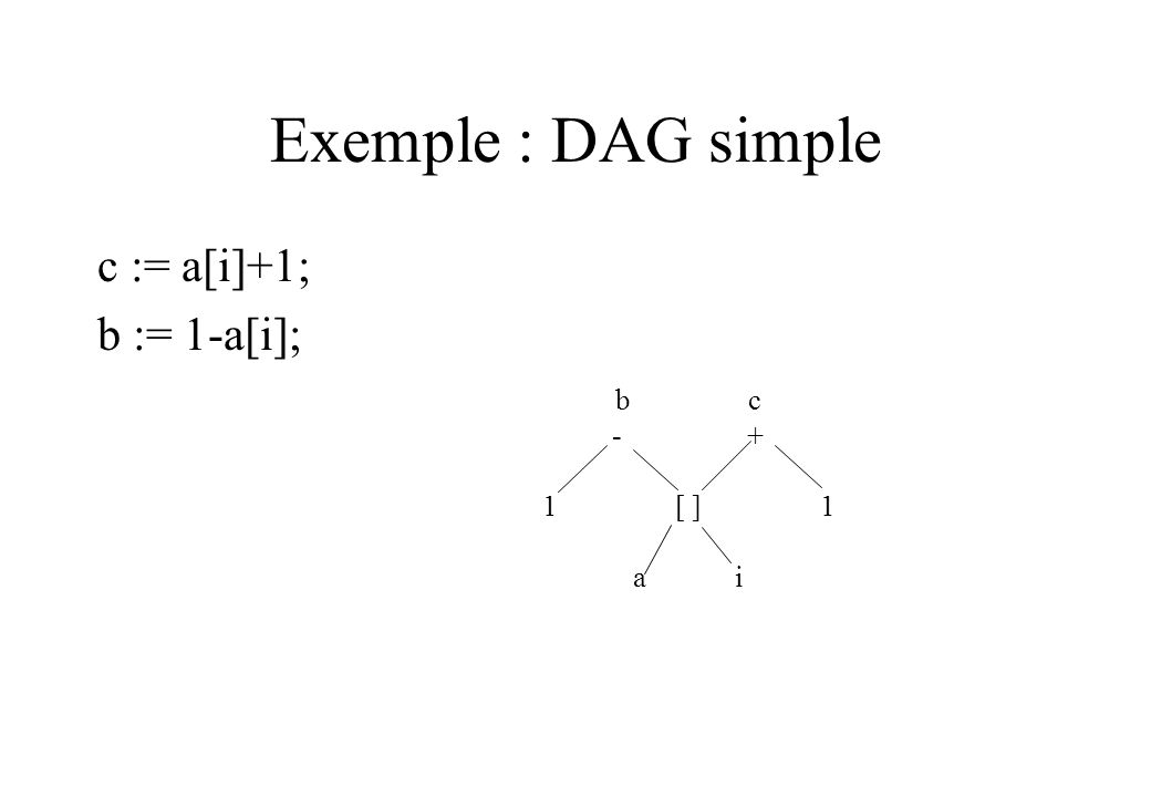 Exemple : DAG simple c := a[i]+1; b := 1-a[i]; b c - + 1 [ ] 1 a i