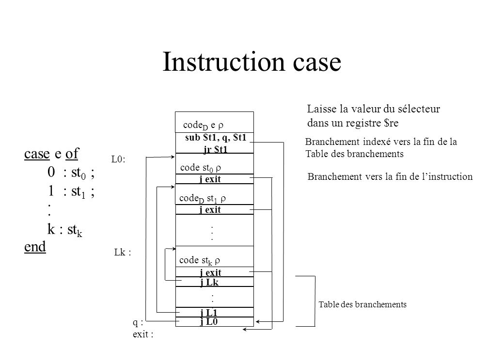 Instruction case case e of 0 : st 0 ; 1 : st 1 ;. k : st k end code D e sub $t1, q, $t1 jr $t1 code st 0 j exit code D st 1 j exit code st k j exit...