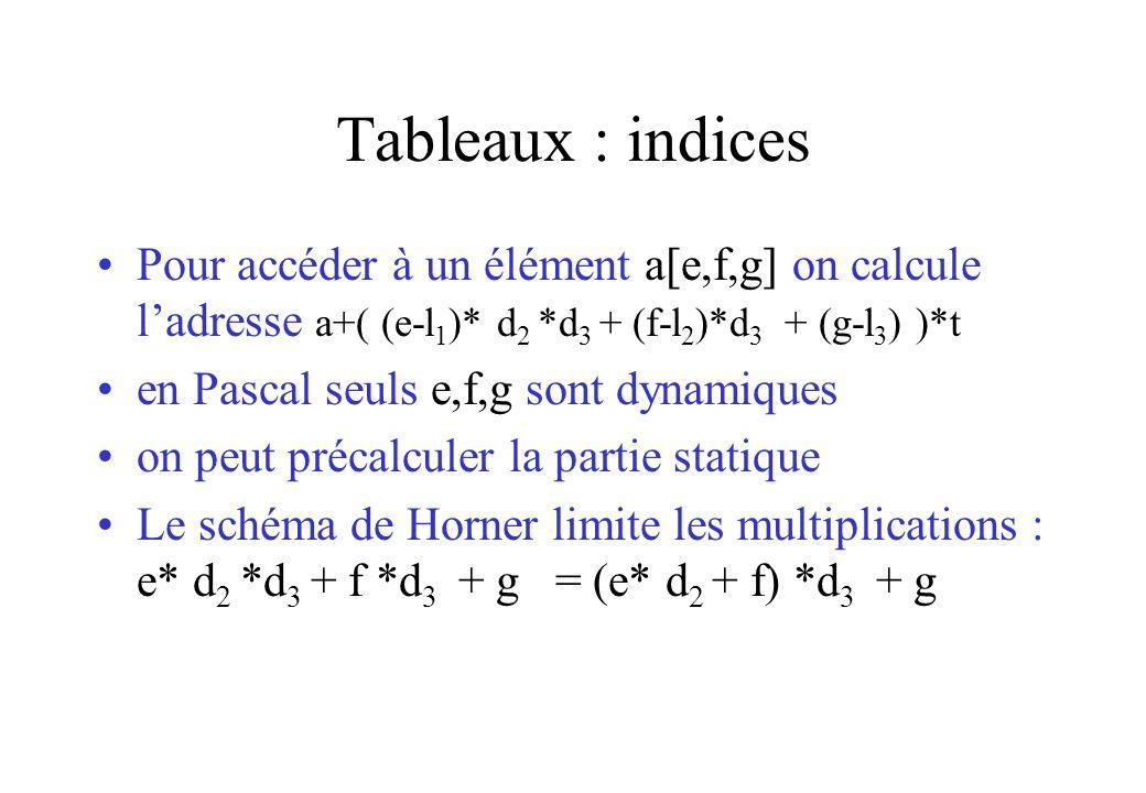 Tableaux : indices Pour accéder à un élément a[e,f,g] on calcule ladresse a+( (e-l 1 )* d 2 *d 3 + (f-l 2 )*d 3 + (g-l 3 ) )*t en Pascal seuls e,f,g s