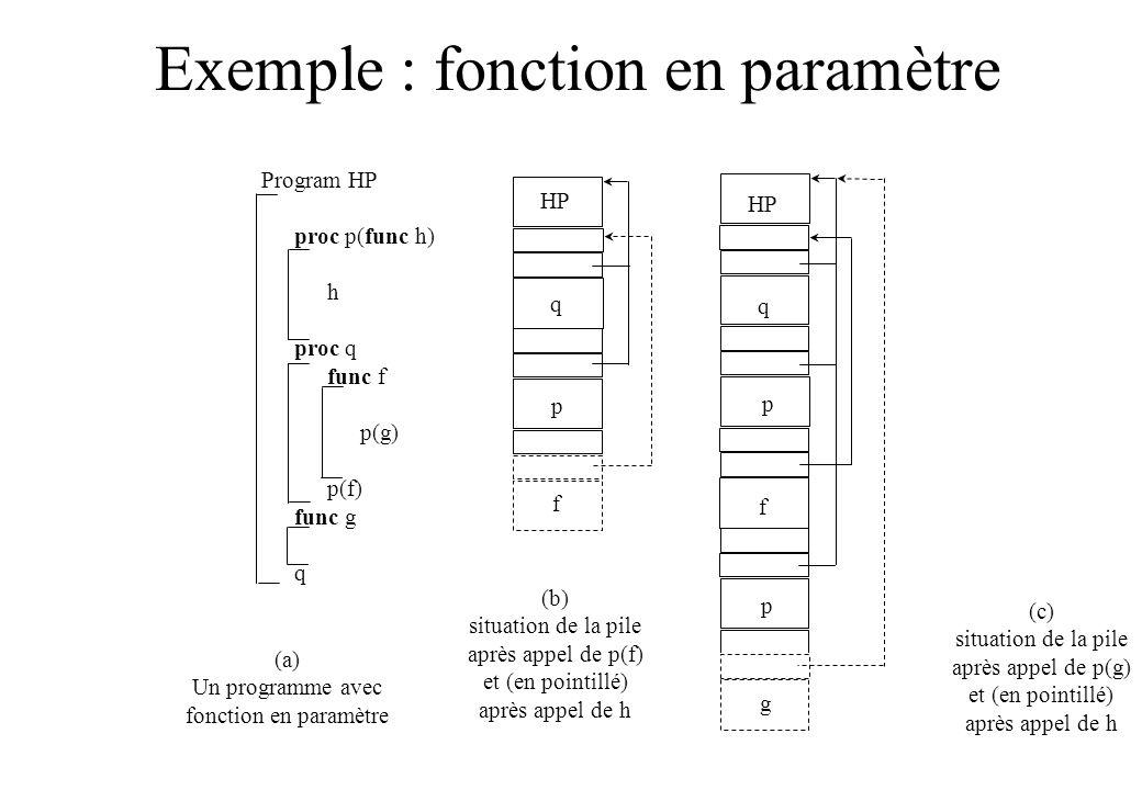 Exemple : fonction en paramètre Program HP proc p(func h) h proc q func f p(g) p(f) func g q HP q p f q p f g p (a) Un programme avec fonction en para