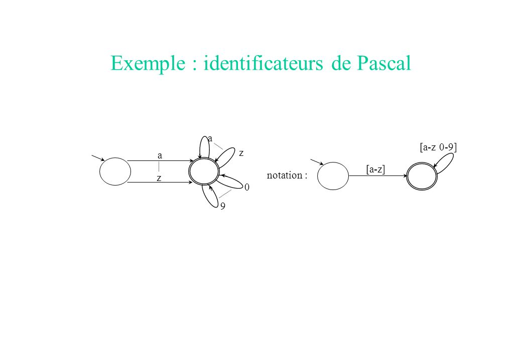 Exemple : identificateurs de Pascal a a z z 0 9 notation : [a-z] [a-z 0-9]
