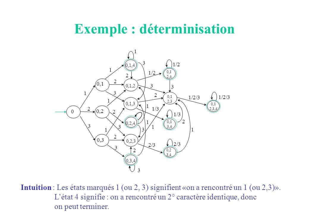 Exemple : déterminisation 3 0 2 1 3 0,1 1/2 0,2 0,3 0,1,4 0,1,2 0,1,3 0,2,4 0,2,3 0,3,4 2 1 2 3 1 2 1 2 3 3 2 1/2 3 3 1 1 2/3 1 1/3 2 3 1 3 0,1 2,4 0,