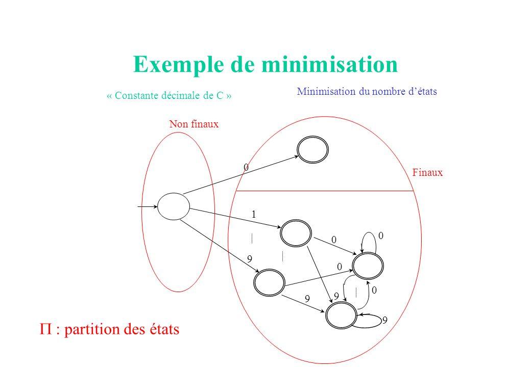 Exemple de minimisation « Constante décimale de C » 0 1 9 0 9 0 9 0 0 9 Non finaux Finaux Minimisation du nombre détats : partition des états