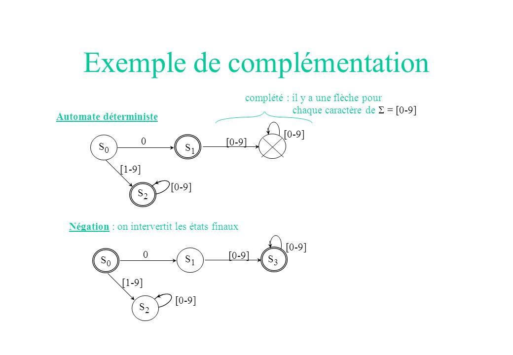 Exemple de complémentation Automate déterministe complété : il y a une flèche pour chaque caractère de = [0-9] [0-9] [1-9] 0 S0S0 [0-9] Négation : on