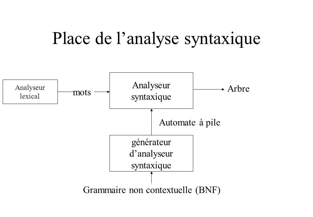 Place de lanalyse syntaxique Analyseur syntaxique mots Arbre générateur danalyseur syntaxique Grammaire non contextuelle (BNF) Automate à pile Analyse