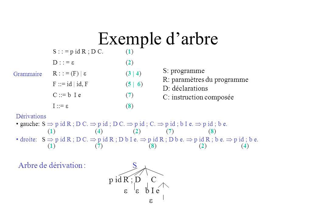 Exemple darbre S : : = p id R ; D C.(1) D : : = (2) R : : = (F) | (3 | 4) F ::= id | id, F(5 | 6) C ::= b I e(7) I ::= (8) Dérivations gauche: S p id