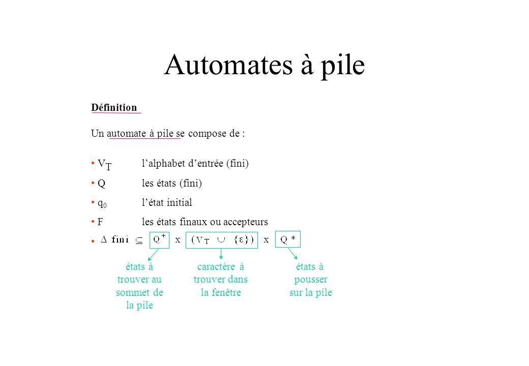 Automates à pile Définition Un automate à pile se compose de : V T lalphabet dentrée (fini) Q les états (fini) q 0 létat initial Fles états finaux ou