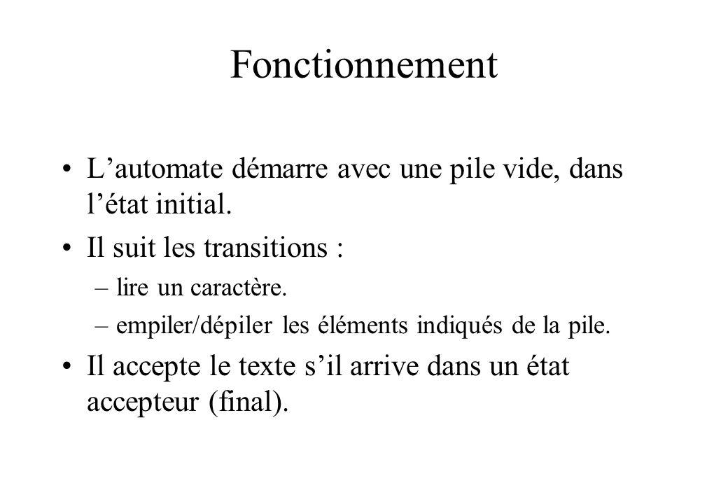 Fonctionnement Lautomate démarre avec une pile vide, dans létat initial. Il suit les transitions : –lire un caractère. –empiler/dépiler les éléments i