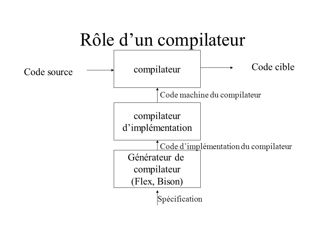 L-attributs dans LR On ajoute des actions à lendroit où les attributs doivent être calculés les actions dans un règle (mais pas à la fin) seront traduites par des marqueurs : des non- terminaux à définition vide, avec une action en fin.