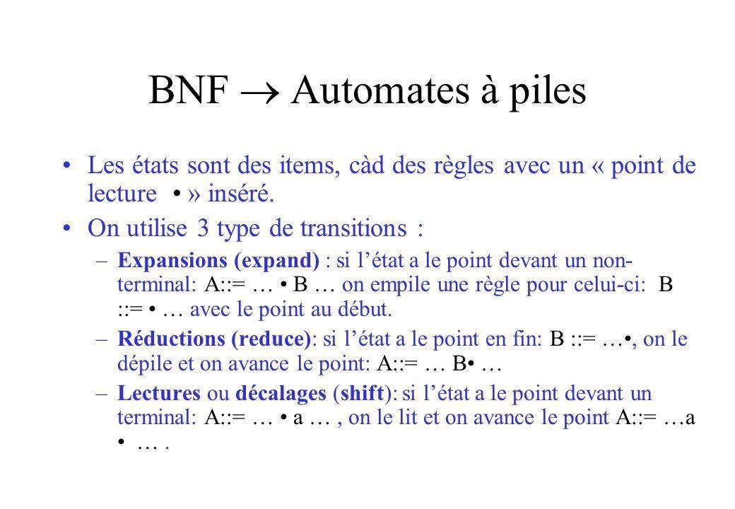 BNF Automates à piles Les états sont des items, càd des règles avec un « point de lecture » inséré. On utilise 3 type de transitions : –Expansions (ex
