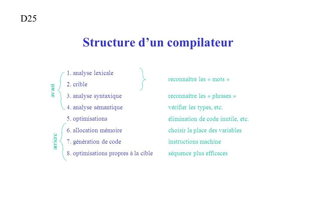 Structure dun compilateur 1. analyse lexicale 2. crible 3. analyse syntaxique 4. analyse sémantique 5. optimisations 6. allocation mémoire 7. générati