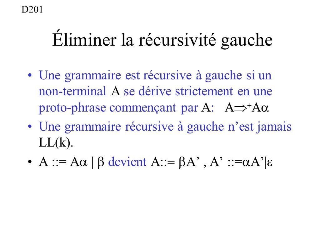 Éliminer la récursivité gauche Une grammaire est récursive à gauche si un non-terminal A se dérive strictement en une proto-phrase commençant par A: A