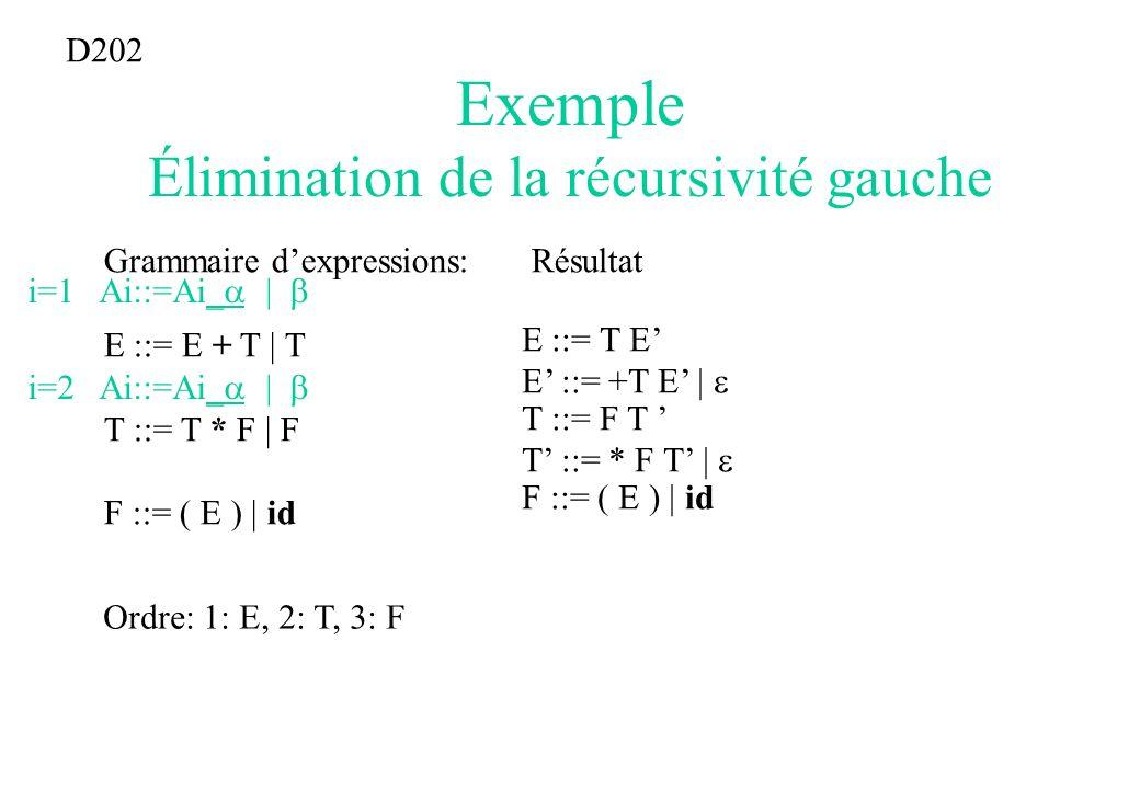 Exemple Élimination de la récursivité gauche Grammaire dexpressions: E ::= E + T | T T ::= T * F | F F ::= ( E ) | id D202 Ordre: 1: E, 2: T, 3: F i=1