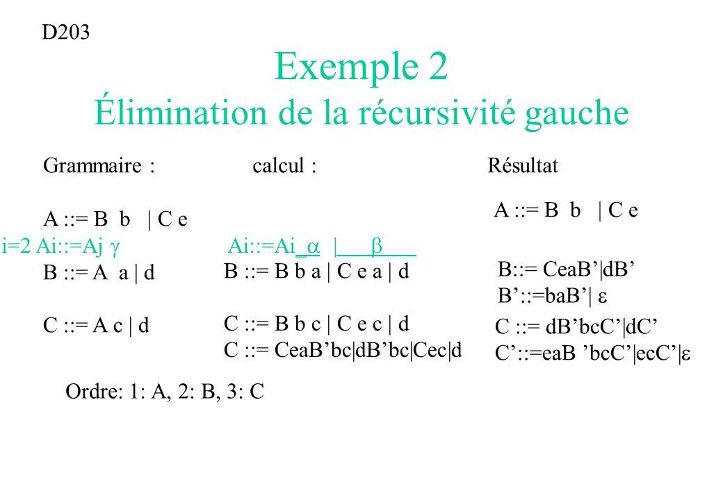 Exemple 2 Élimination de la récursivité gauche Grammaire : A ::= B b | C e B ::= A a | d C ::= A c | d D203 Ordre: 1: A, 2: B, 3: C i=2 Ai::=Aj B ::=