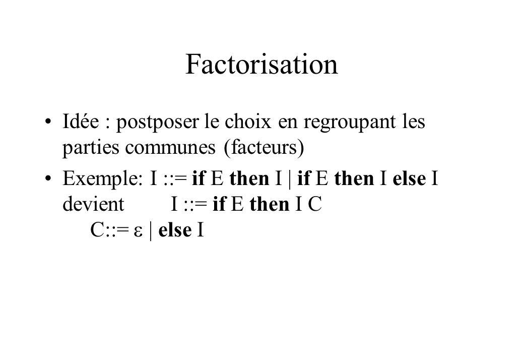 Factorisation Idée : postposer le choix en regroupant les parties communes (facteurs) Exemple: I ::= if E then I | if E then I else I devient I ::= if