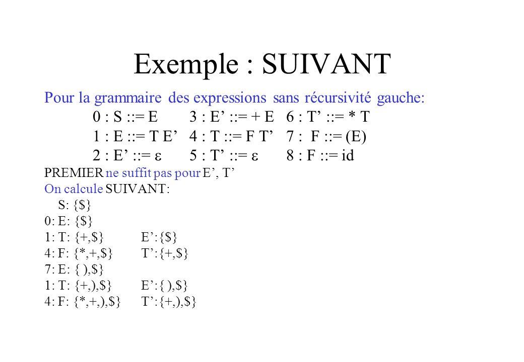 Exemple : SUIVANT Pour la grammaire des expressions sans récursivité gauche: 0 : S ::= E3 : E ::= + E6 : T ::= * T 1 : E ::= T E4 : T ::= F T7 : F ::=