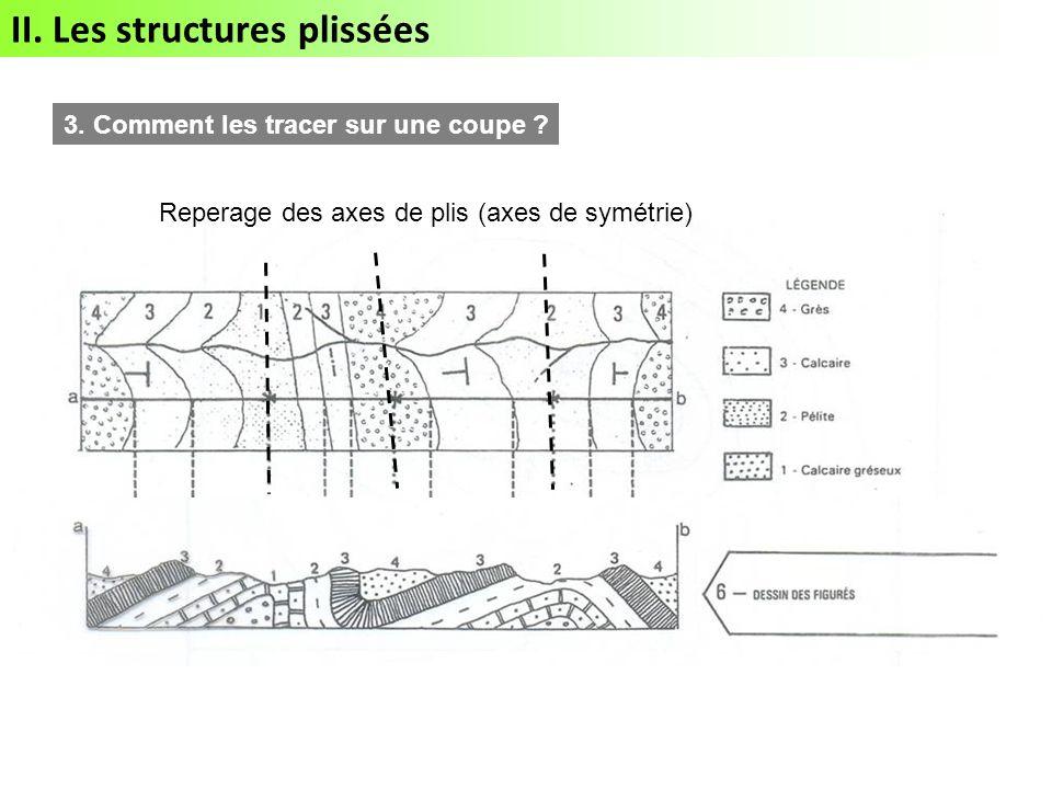 II.Les structures plissées 3. Comment les tracer sur une coupe .