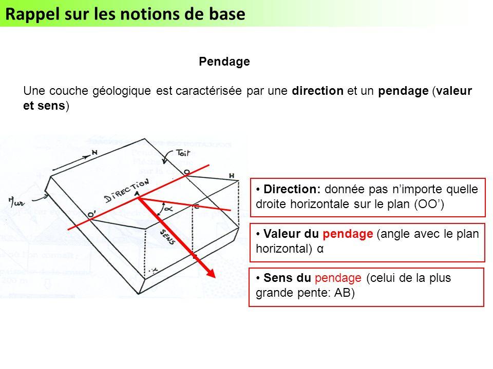 Rappel sur les notions de base Pendage Une couche géologique est caractérisée par une direction et un pendage (valeur et sens) Direction: donnée pas nimporte quelle droite horizontale sur le plan (OO) Valeur du pendage (angle avec le plan horizontal) α Sens du pendage (celui de la plus grande pente: AB)
